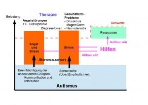 vulnerabilität-autismus2